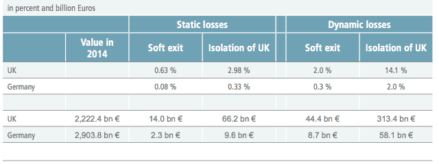 Losses in real GDP for the entire economy for different Brexit scenarios