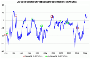 UK consumer confidence and elections