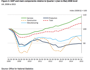 The services sector is the only major sector where output has now exceeded its pre-crisis peak