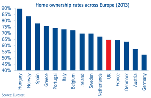 Nationwide chart showing homeownership levels
