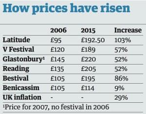 Festival ticket prices