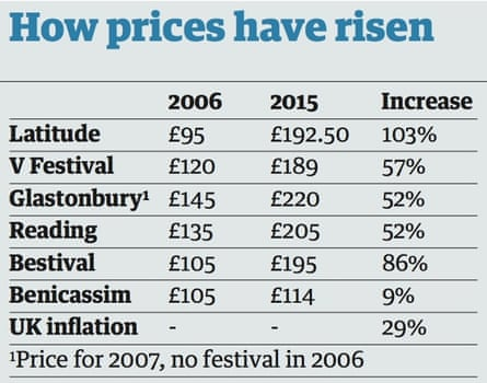 Festival ticket prices