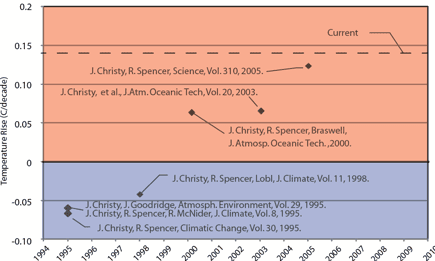 Evolution of UAH lower tropospheric temperature trends from satellite observations.