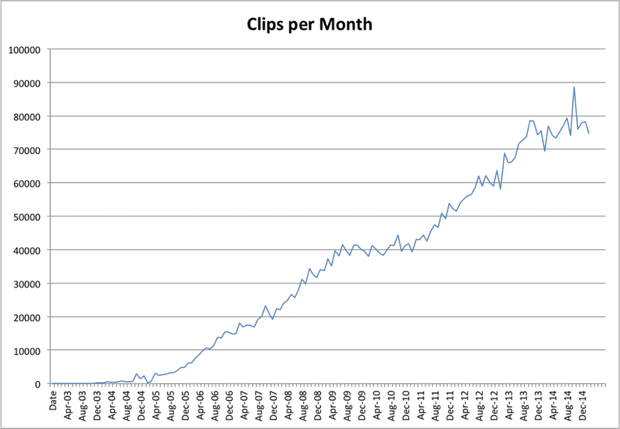 The growth in clips per month over the last decade.