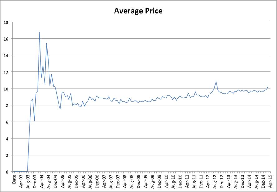 Average clip price, 2003-2015.