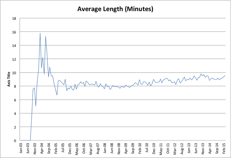 Average length in minutes, 2003-2015.
