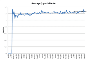 Average price per minute, 2003-2015