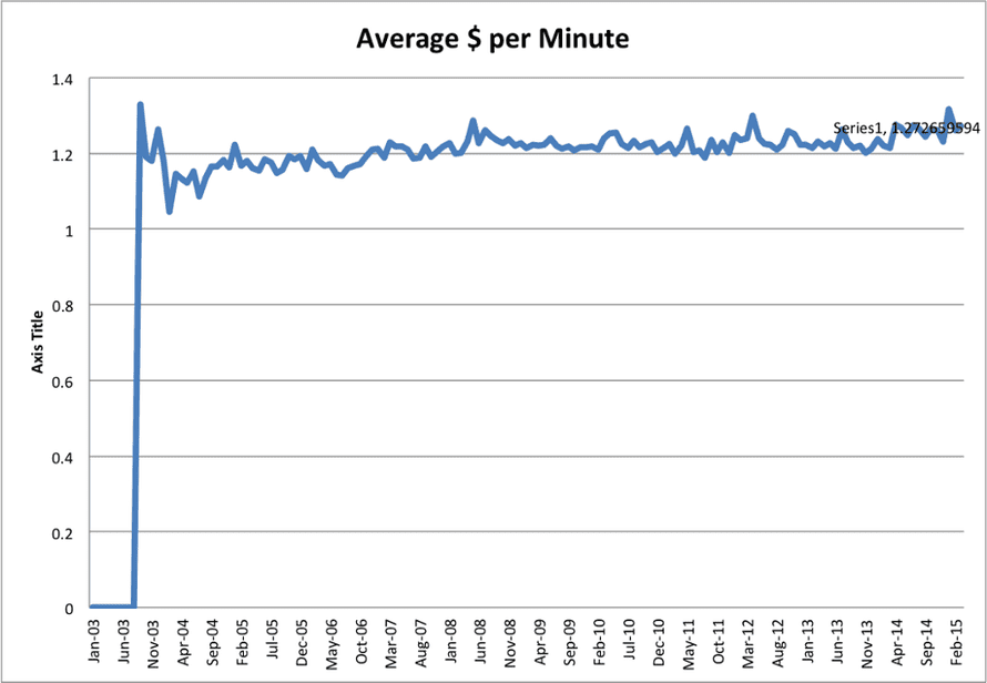 Average price per minute, 2003-2015