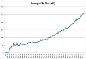 Average file size (MB), 2003-2015