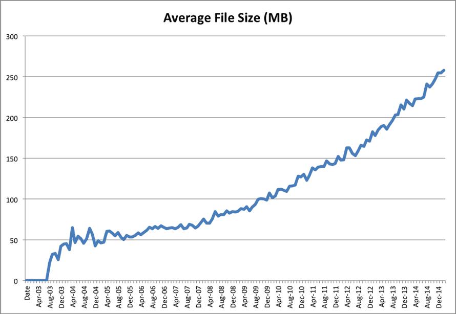 Average file size (MB), 2003-2015