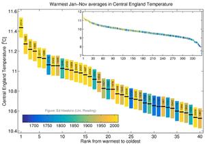 Central England Temperature record.