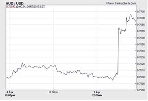 Forex tradingcharts com