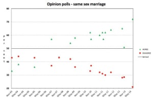 Same sex marriage opinion polls