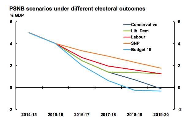 Different plans to cut the deficit
