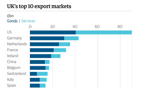 UK's top export markets