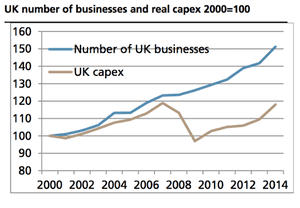 Capital spending has not matched business creation