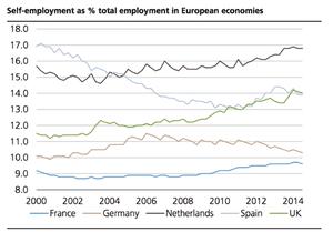 Rising self-employment