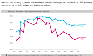 Top two parties seat share v their vote share