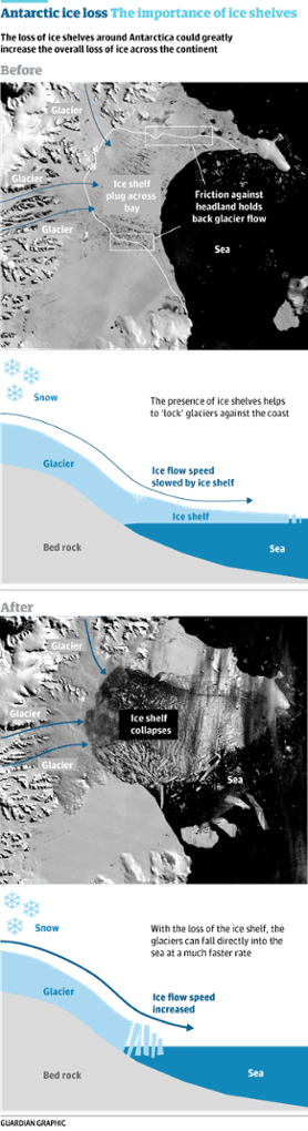 Guardian graphic on Antarctic ice shelves.