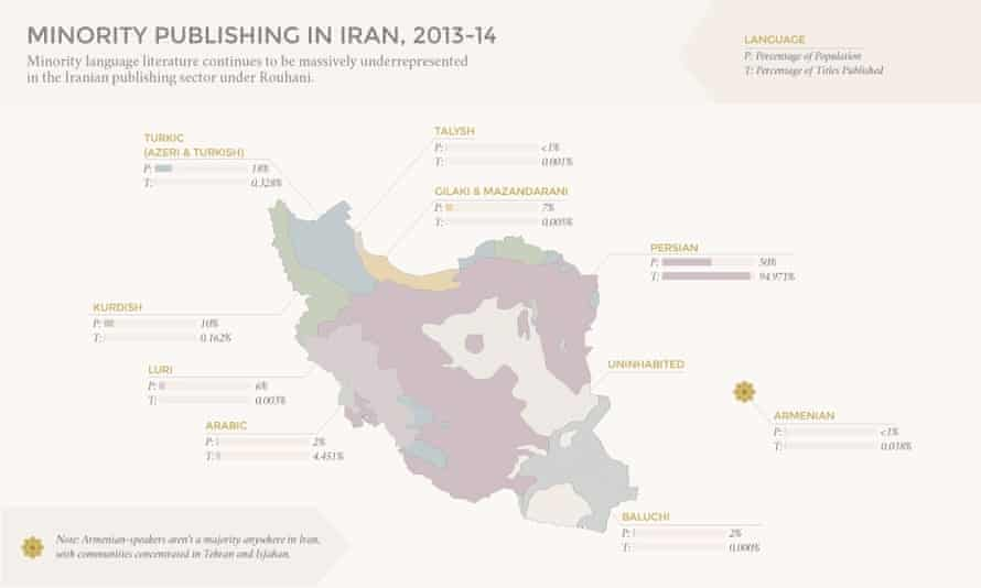 A chart from the Writer's Block report shows minority language literature is massively under-represented in the Iranian publishing sector.