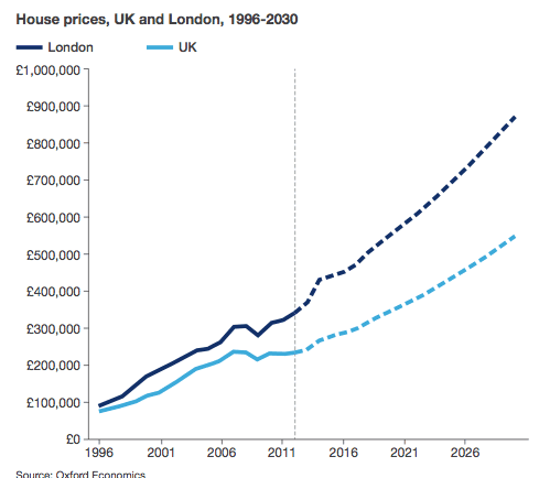 London house prices 'could double in the next 15 years to