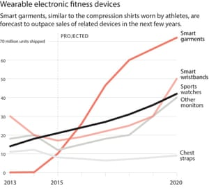 Wearable electronic fitness devices