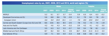 Female unemployment rates underperform