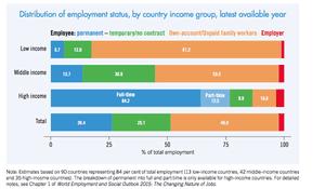Labour market breakdown