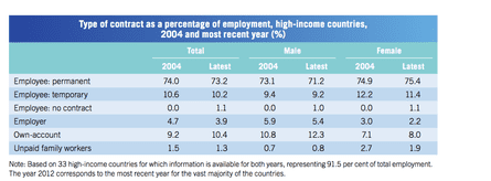 Fall in permanant jobs in high income countries