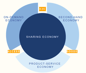 Figure 1 - The sharing economy and other related economic forms