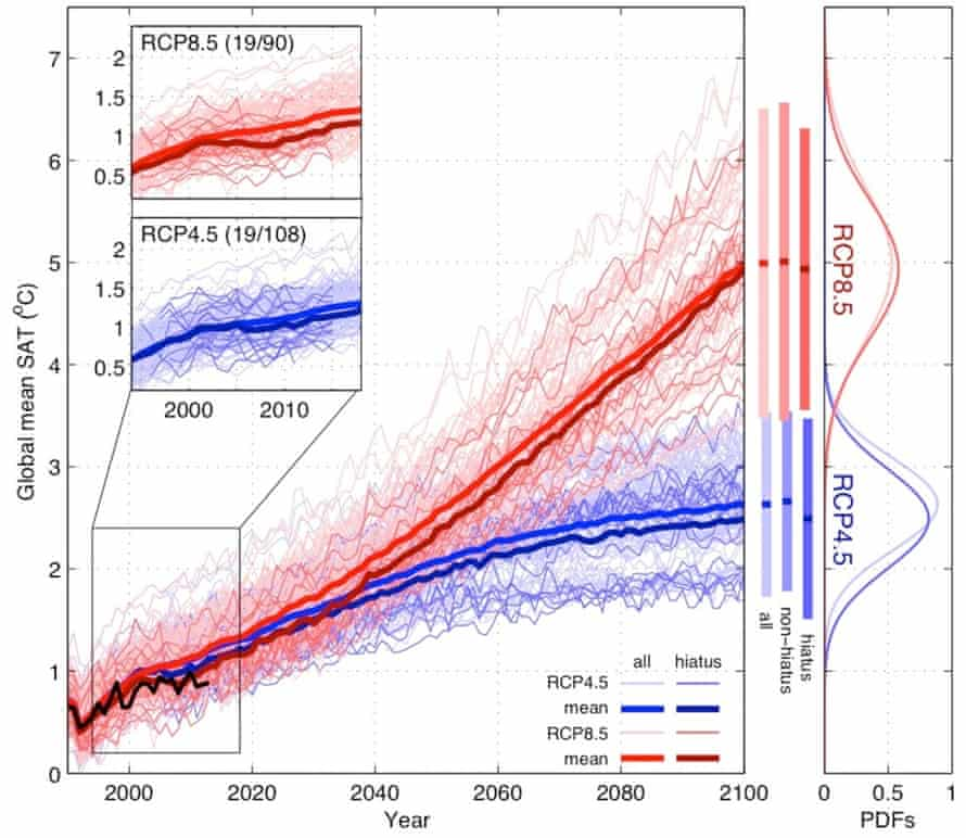 Surface temperature changes projected by climate models that do (darker colors) and don't (lighter colors) capture the surface warming slowdown.  Red represents temperature projections under a business-as-usual high-emissions scenario (RCP8.5; red) and a scenario where humans take some action to reduce carbon pollution (RCP4.5; blue).