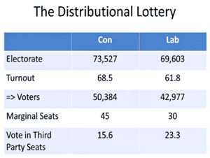 Distribution lottery