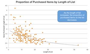 shopping list data