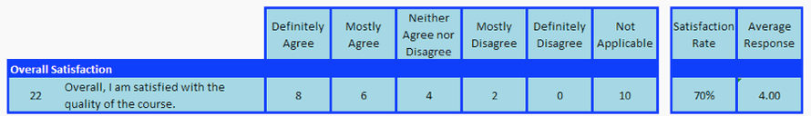 Overall satisfaction table