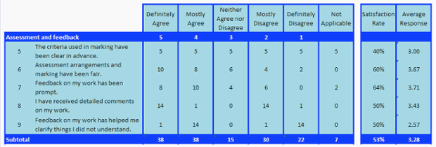 Assessment and feedback table