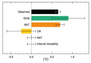 Assessed likely ranges (whiskers) and their mid-points (bars) for warming trends over the 1951–2010 period from well-mixed greenhouse gases, other anthropogenic forcings (including the cooling effect of aerosols and the effect of land use change), combined anthropogenic forcings, natural forcings, and natural internal climate variability. The observed surface temperature change is shown in black, with the 5 to 95% uncertainty range due to observational uncertainty.