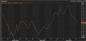 Euro vs dollar, early trading, May 26 2015