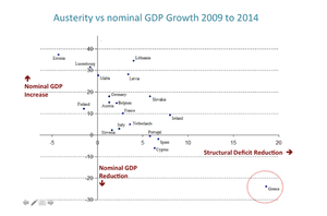 Austerity vs nominal GDP
