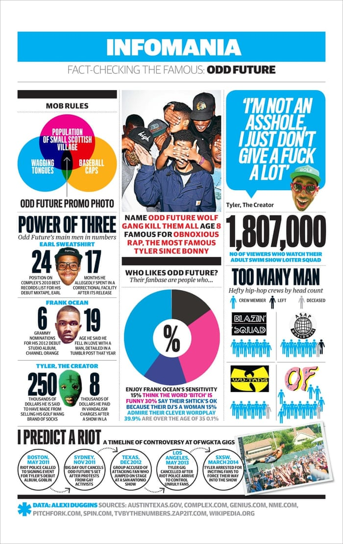 Odd Future Everything You Need To Know In One Handy Infographic Music The Guardian
