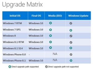 Windows upgrade matrix, based on a slide shown by Microsoft's Ming-che Julius Ho at WinHEC Shenzen 2015 in China.