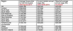 House prices vs required average annual wages for first-time buyers