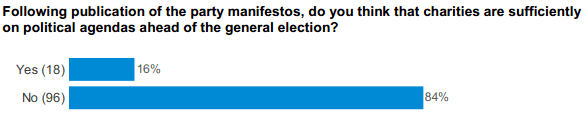 Political agenda question