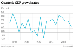 GDP growth rates from the ONS