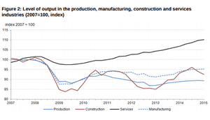 Services, manufacturing and construction output since 2007