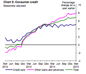 Consumer credit is expanding rapidly.