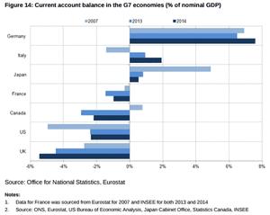 G7 current account deficits.
