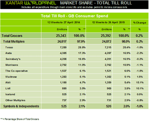 Kantar - grocery market share - 12 weeks to 16 April 2015.