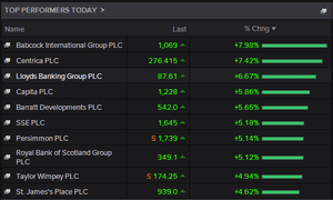 Top risers on the FTSE 100, 1.45pm April 08 2015