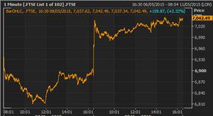 FTSE 100 index, May 08 2015