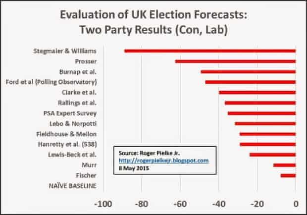 Evaluation of UK election forecasts